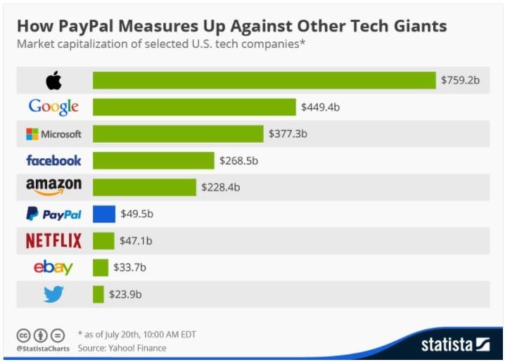 PayPal Zahlmethode