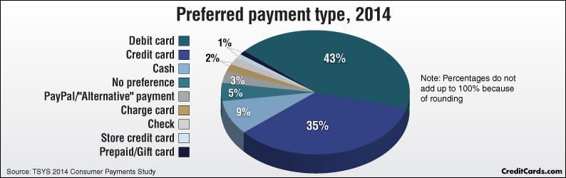 Zahlungsmethoden Popularität
