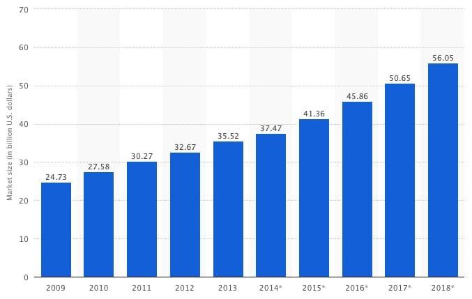 Größe der Online-Glücksspiel-Markt
